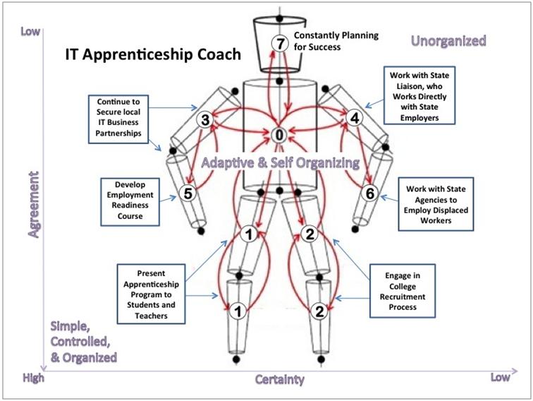 ITapprenticeship