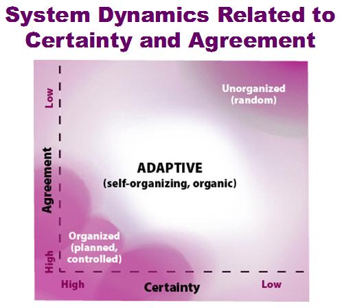 systemdynamics