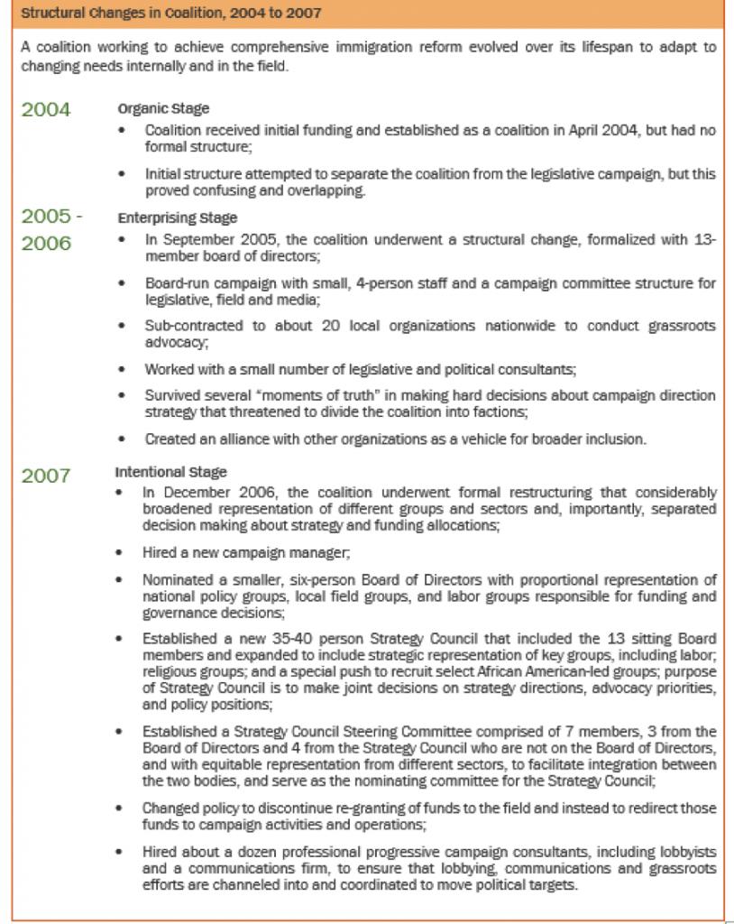 Haugh timeline 2