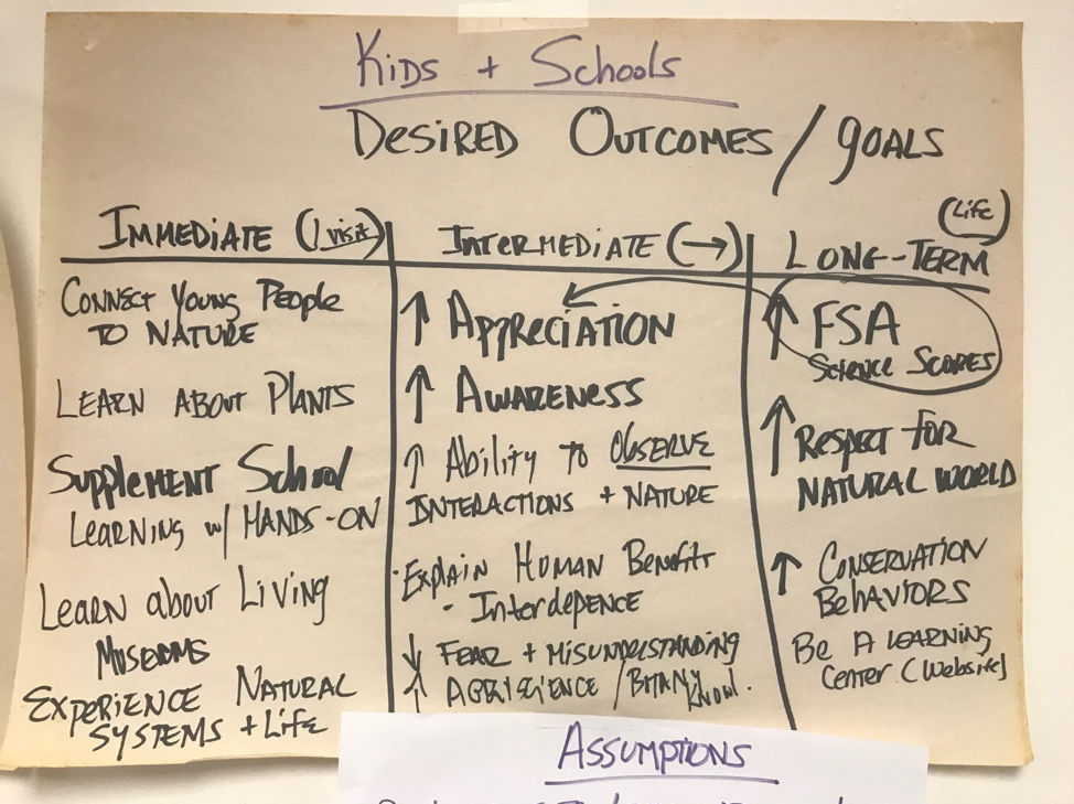 Kids & Schools desired outcomes handwritten chart