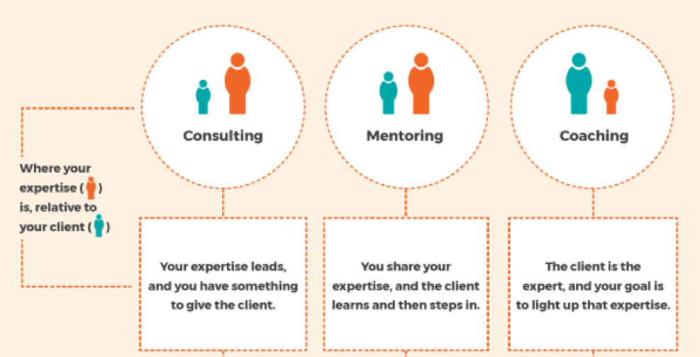Consulting, mentoring, coaching