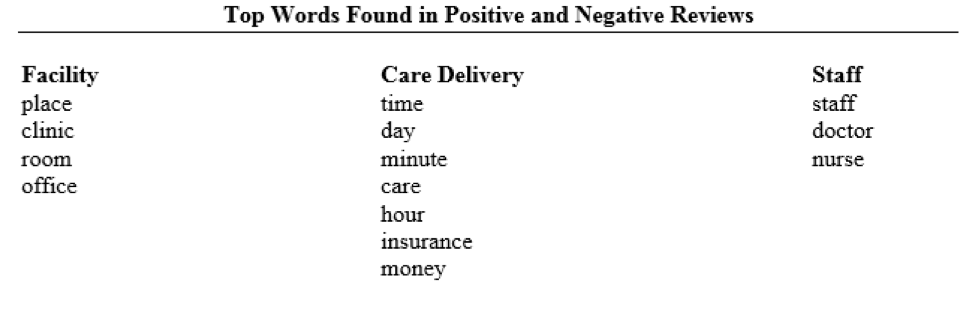 Top words found in positive and negative reviews