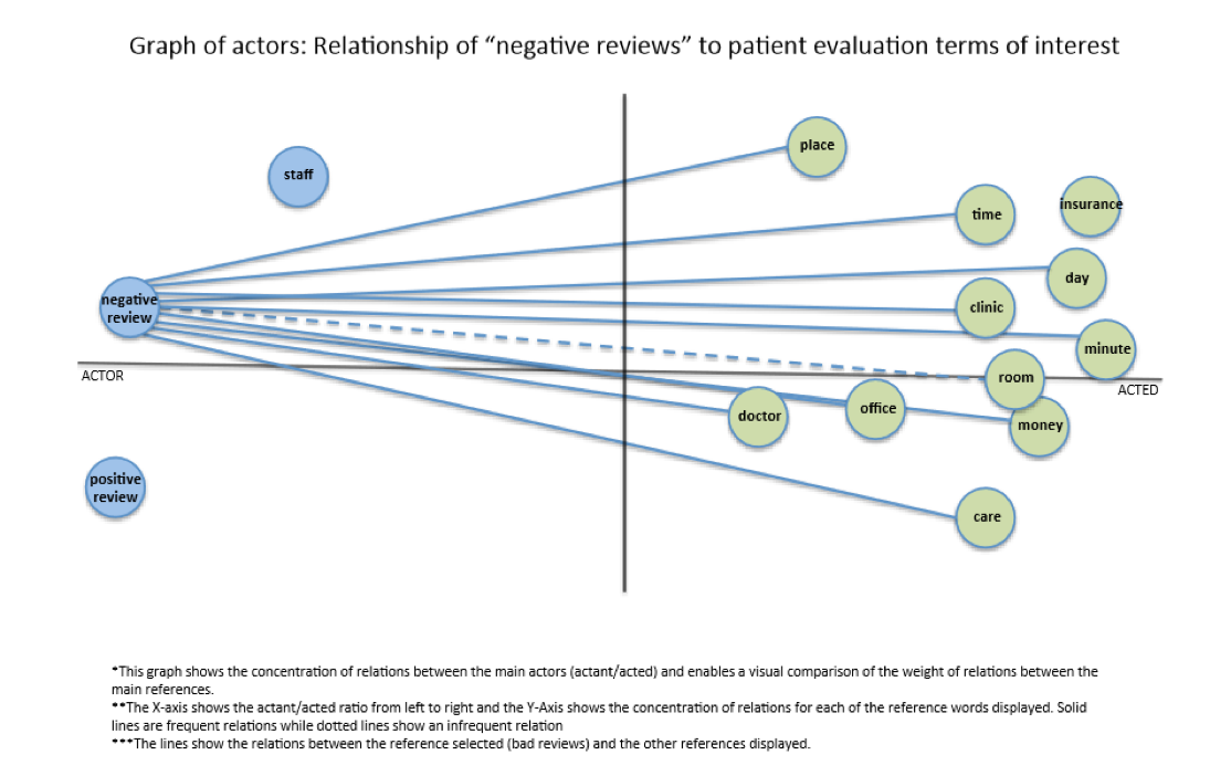 "Graph of Actors: Relationship of ""negative reviews"" to patient evaluation terms of interest"