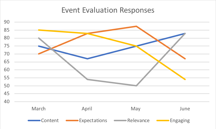 Event evaluation responses