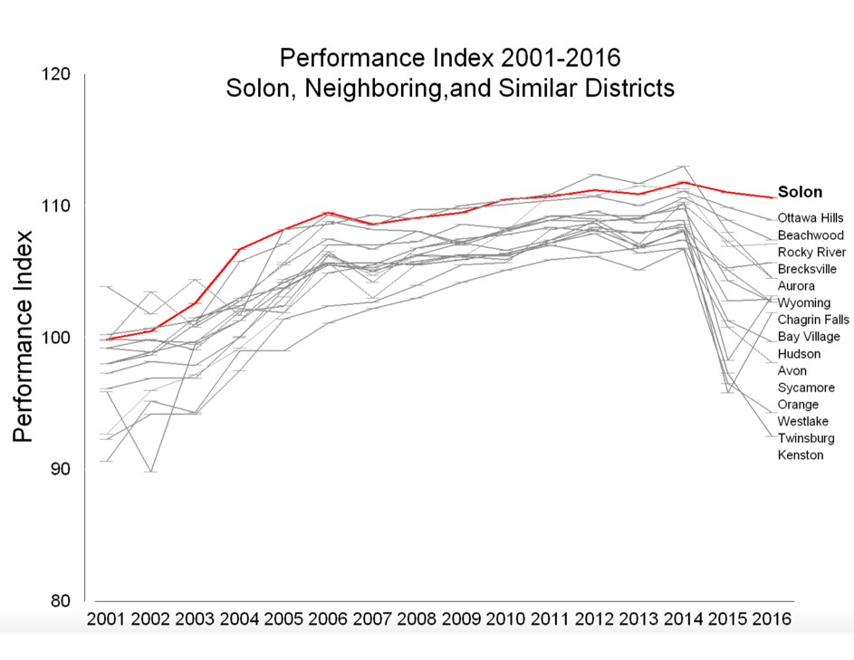 Performance Index 2001-2016 Solon, Neighboring and Similar Districts