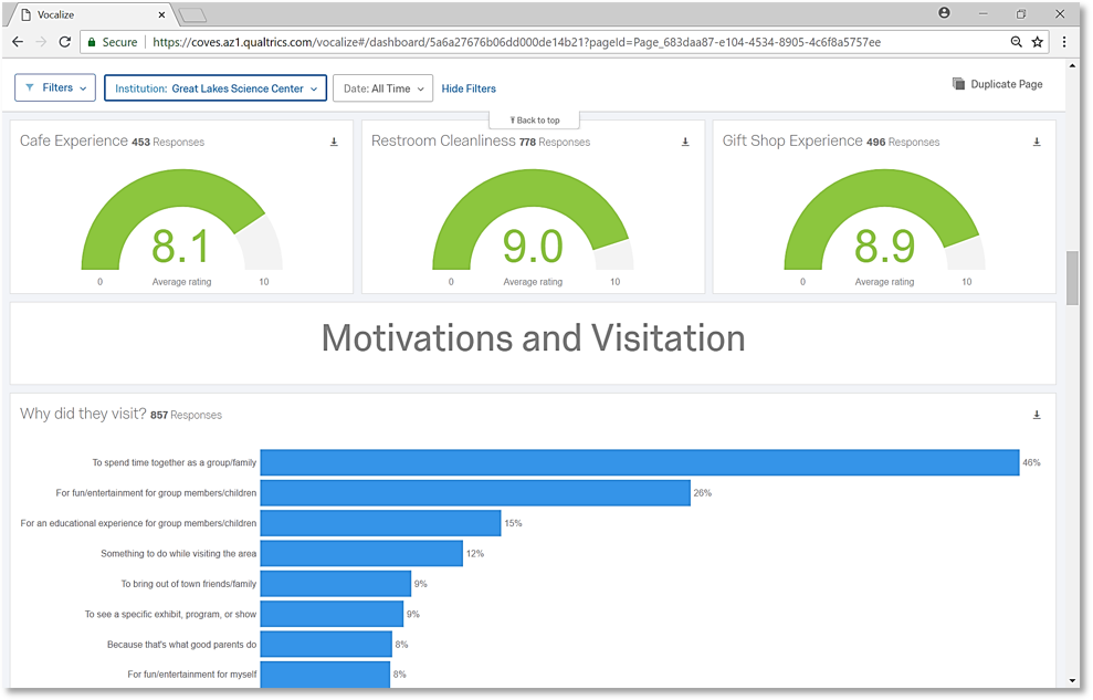 Motivations and Visitation dashboard