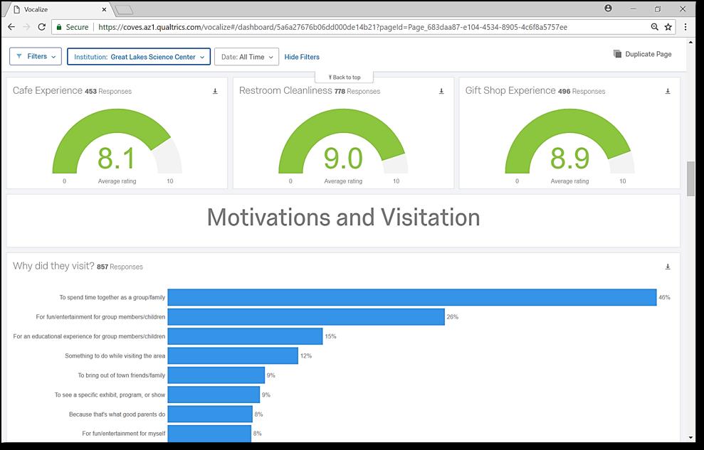 Motivations and Visitation dashboard
