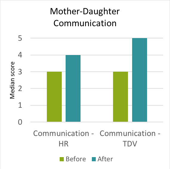 Mother Daughter Communication graph