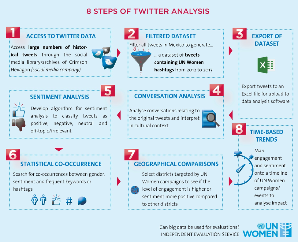 8 Steps to Twitter Analysis