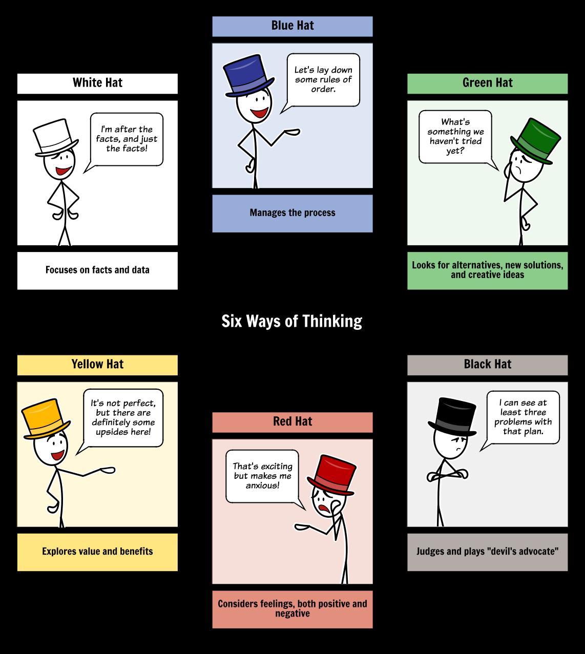 de bono thinking systems six thinking hats - 736×823