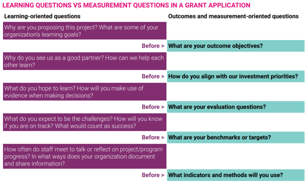 Learning Questions vs Measurement Questions in a Grant Application