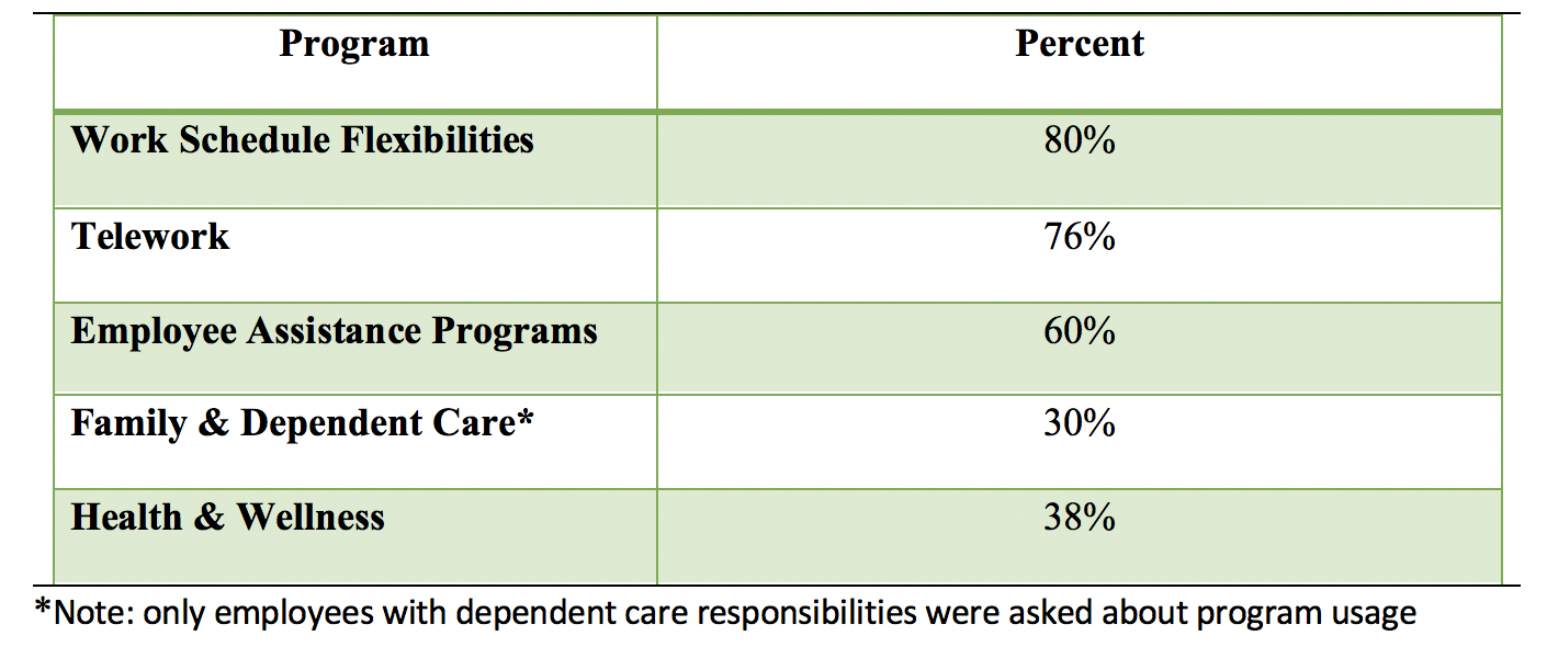 employee satisfaction with five traditional WLB programs table
