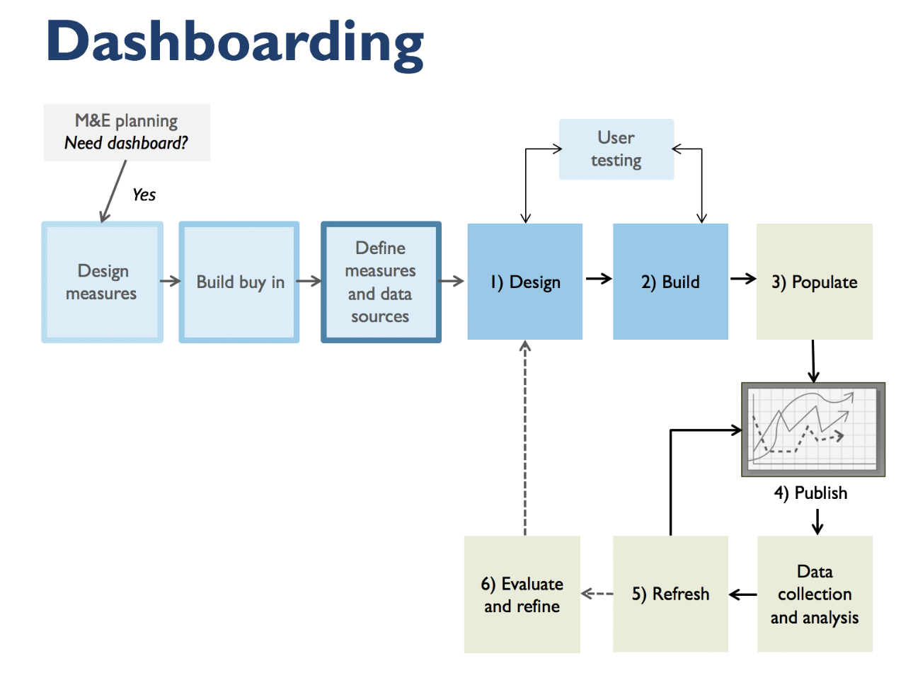 Dashboarding diagram