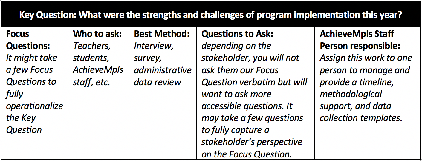 Key Question: What were the strengths and challenges of program implementation this year?