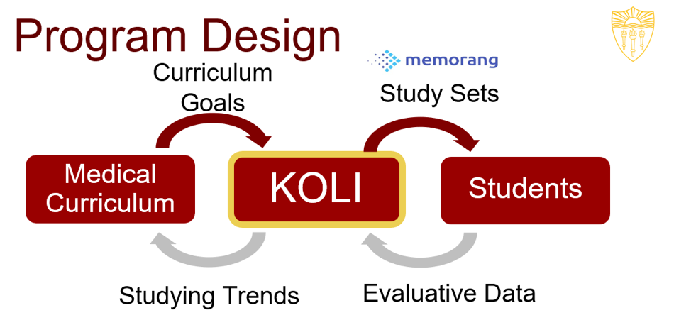 Program Design diagram