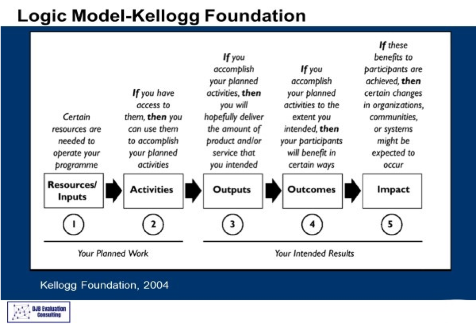 Kellogg Foundation Logic Model