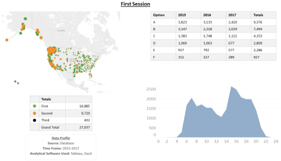First session graph, map, and data tables