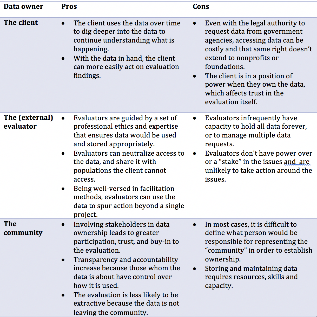 Data owner, pros and cons table