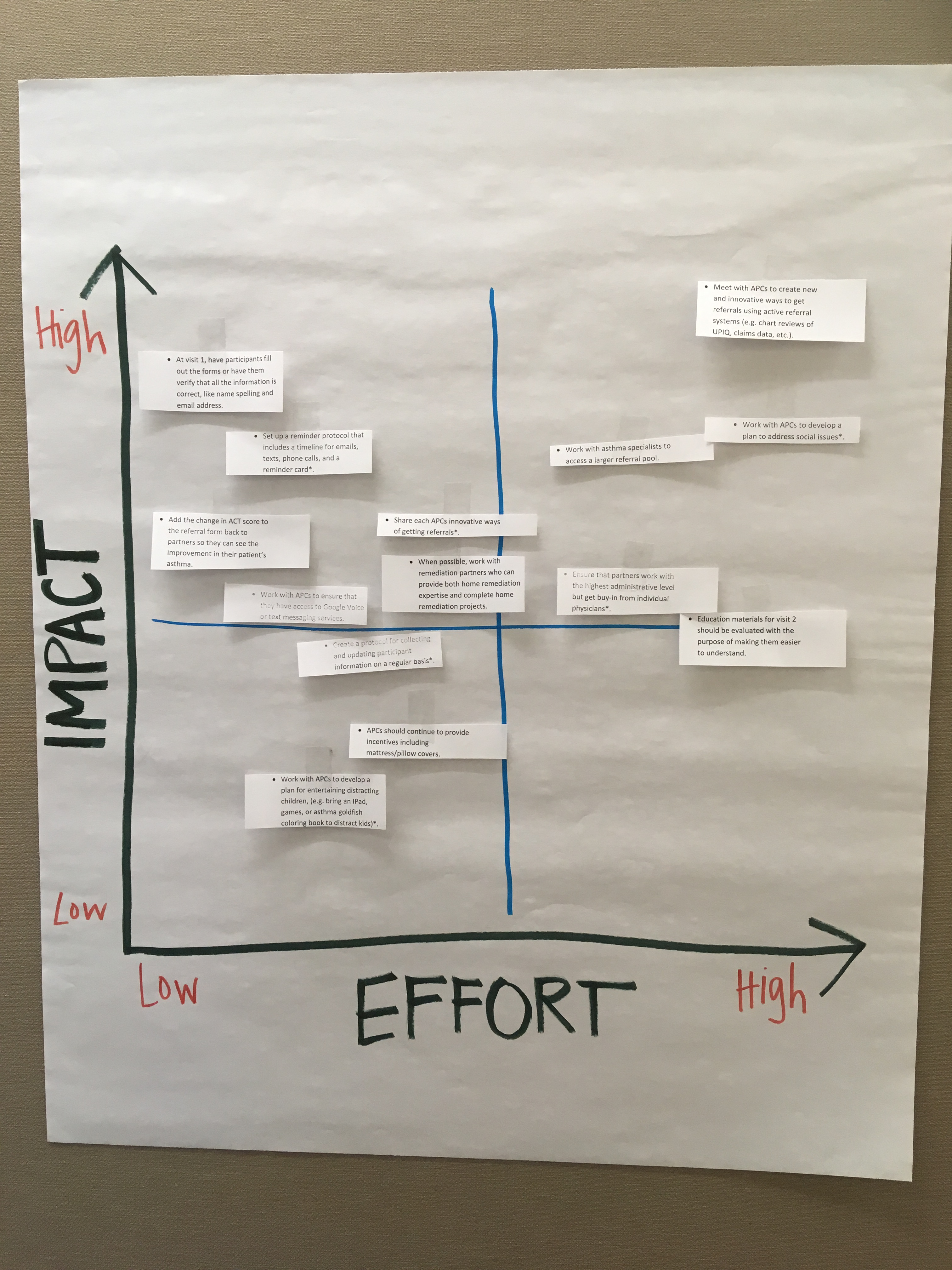 Impact v Effort matrix