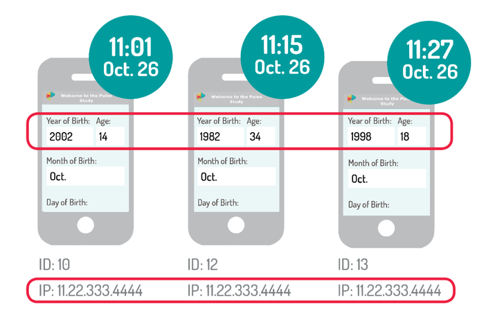 depictions of three cell phone screens with different years of birth and ages submitted by same IP address