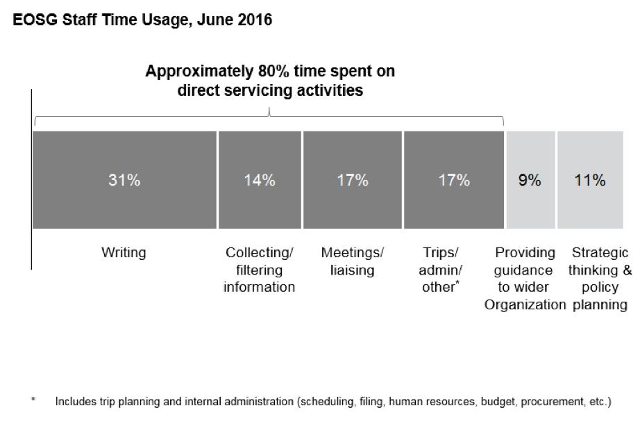 EOSG Staff Time Usage graph June 2016