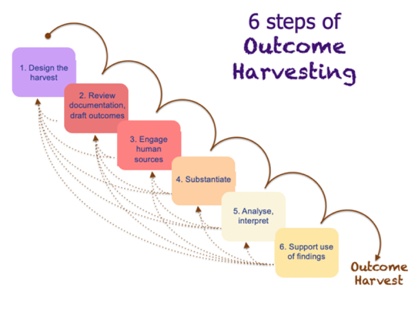 Outcome Harvesting Steps