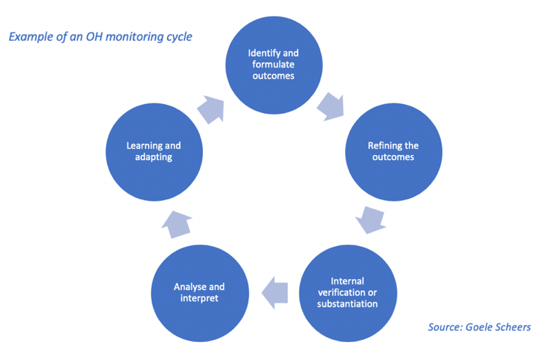 Example of an OH monitoring cycle