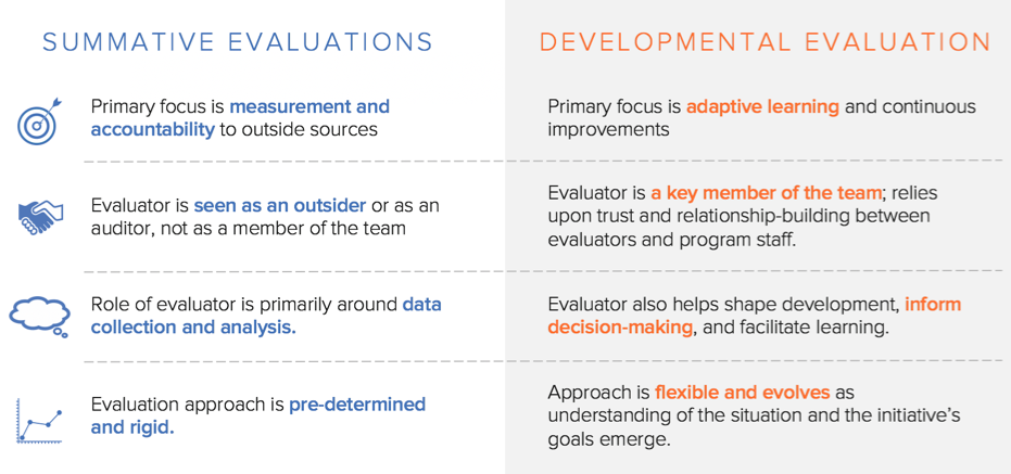 Comparison of Summative versus Developmental Evaluations