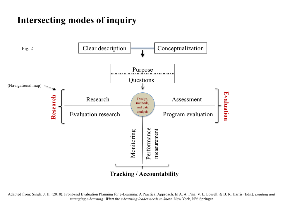 Intersecting Modes of Inquiry