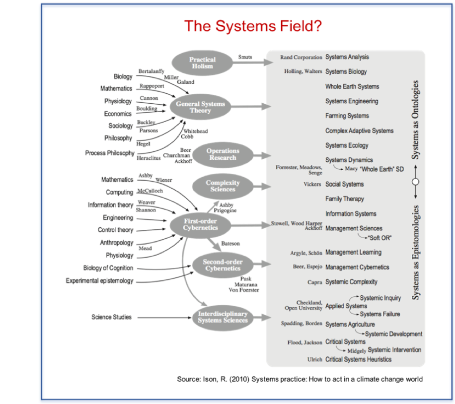 Systems Field diagram