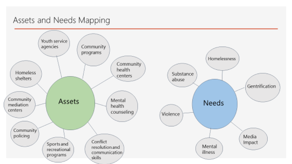 Asset and Needs Mapping