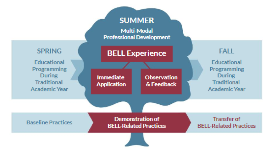 Visual representation of BellXcel's professional development model and outcomes