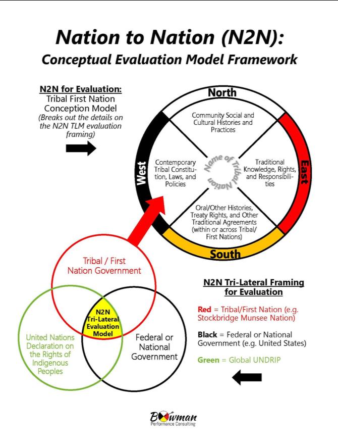 Nation to Nation (N2N) Conceptual Evaluation Model Framework