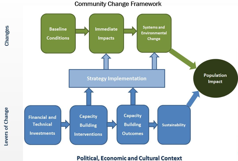 Community Change Framework Diagram