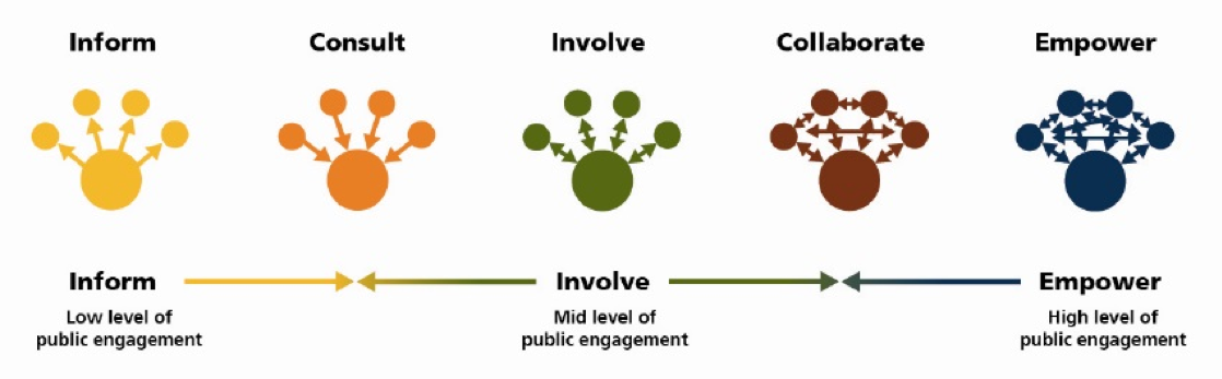 Inform, Consult, Involve, Collaborate, Empower diagram