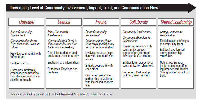 Outreach, Consult, Involve, Collaborate, Shared Leadership table