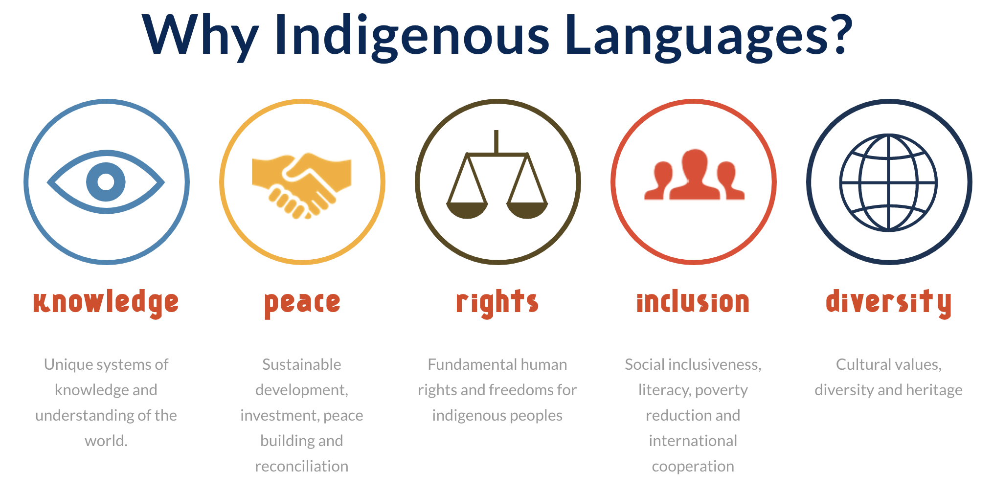 Why Indigenous Languages