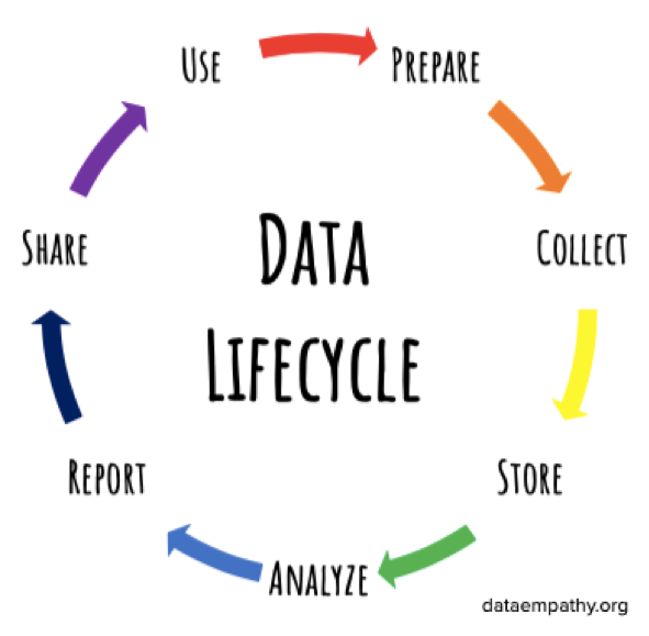 Data Lifecycle diagram