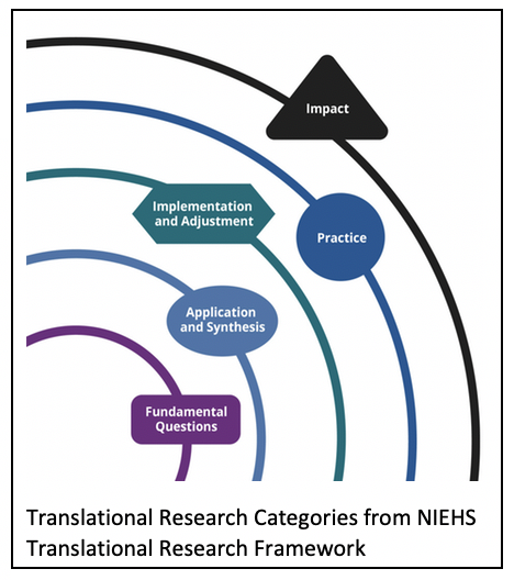 Translational Research Categories from NIEHS Translational Research Framework
