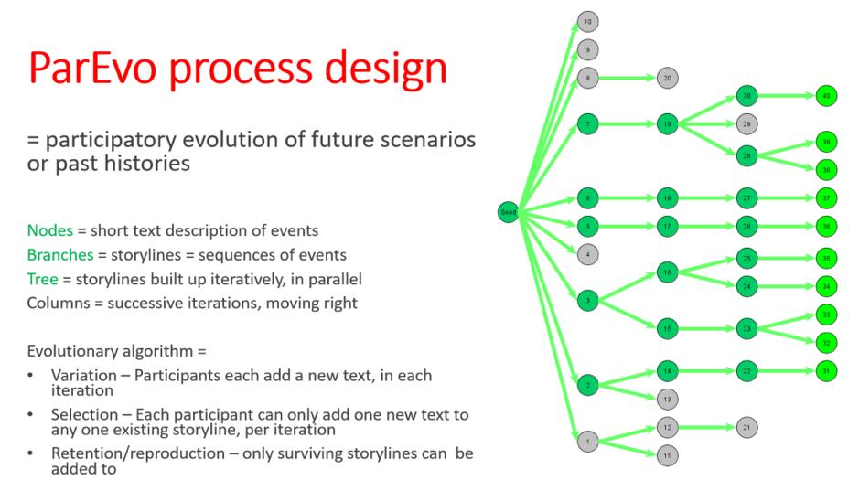 ParEvo Process Design graphic