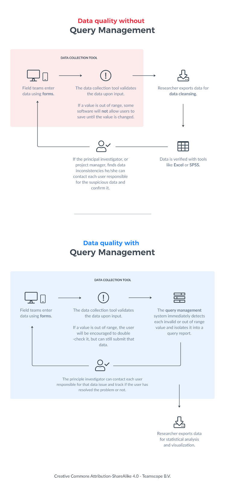 Query Management diagram