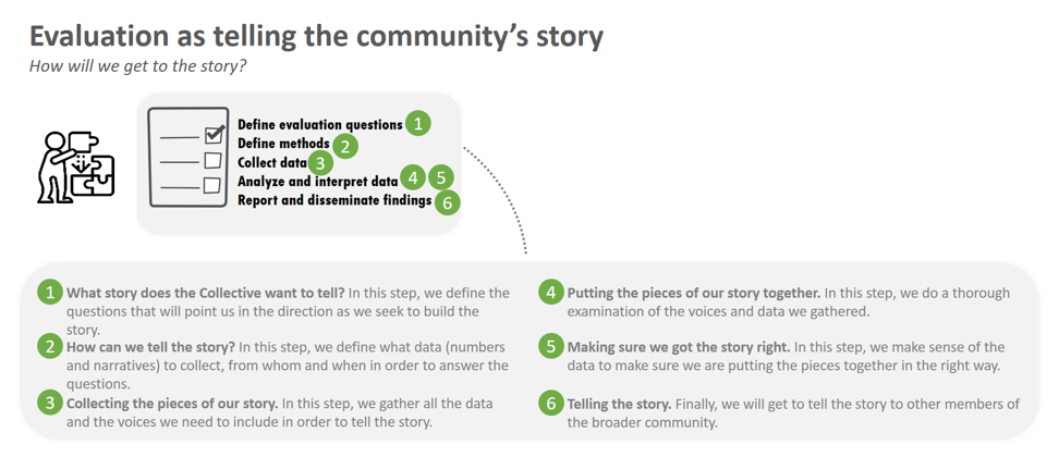Evaluation as telling the community's story steps