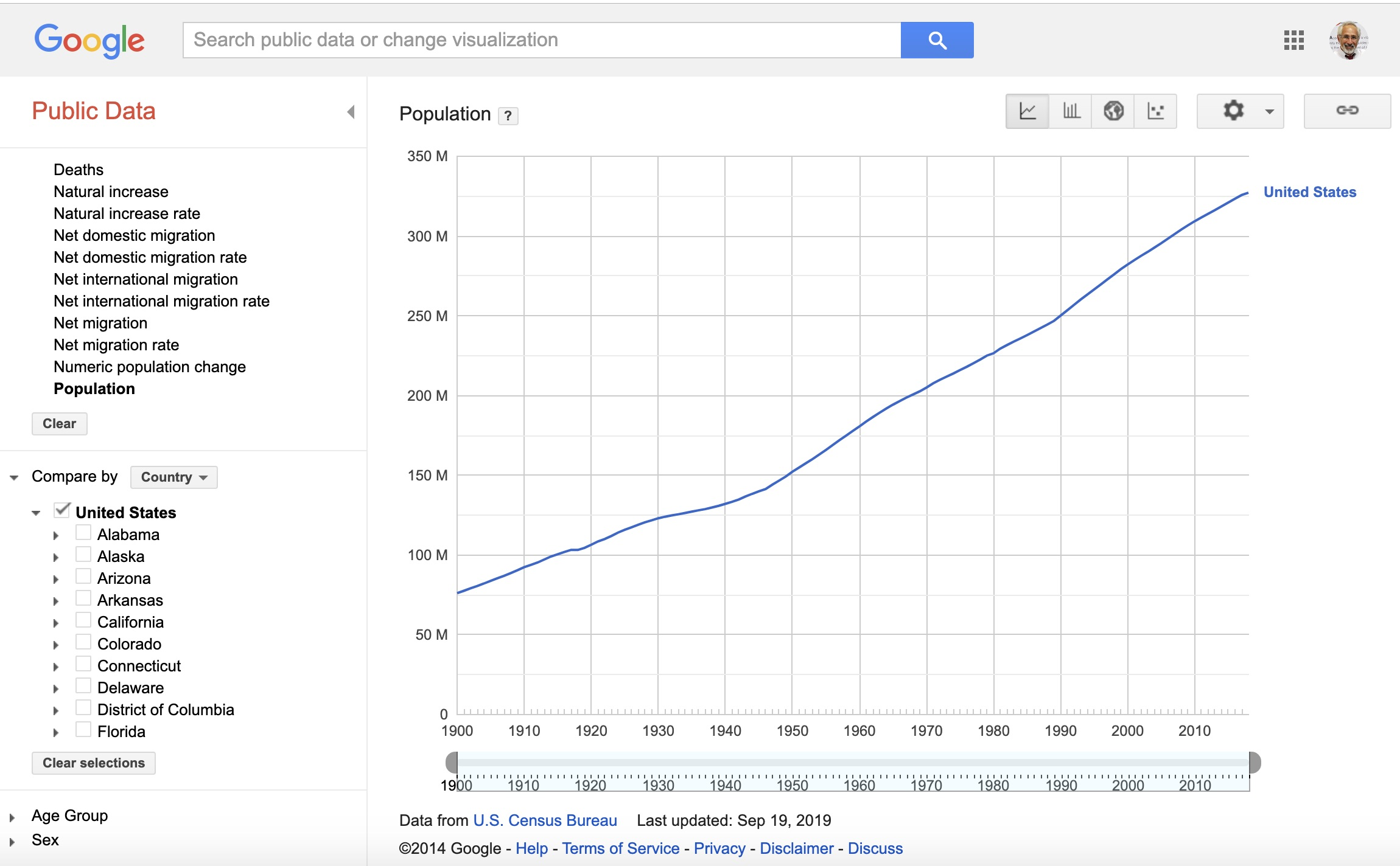 Graph of US population from Google Pubic Data