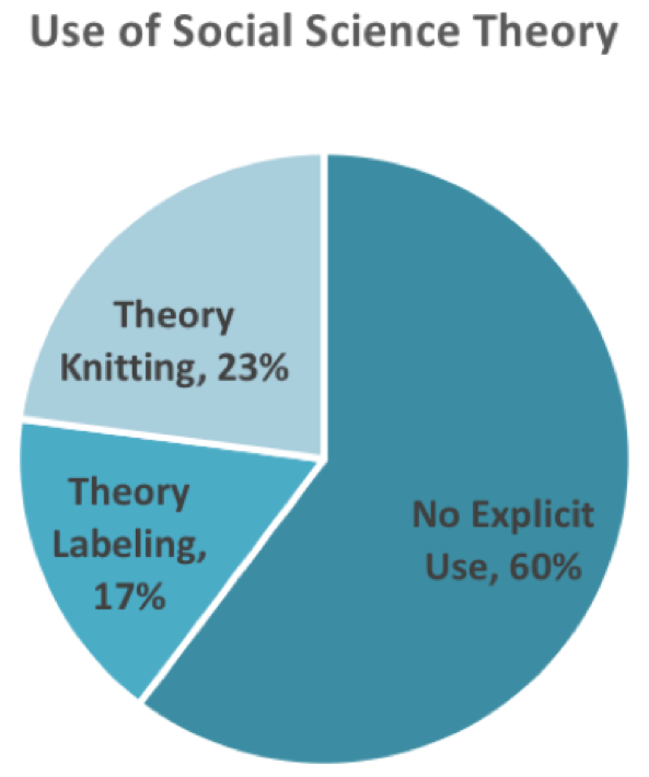 pie chart of theory knitting, theory labeling, and no explicit use