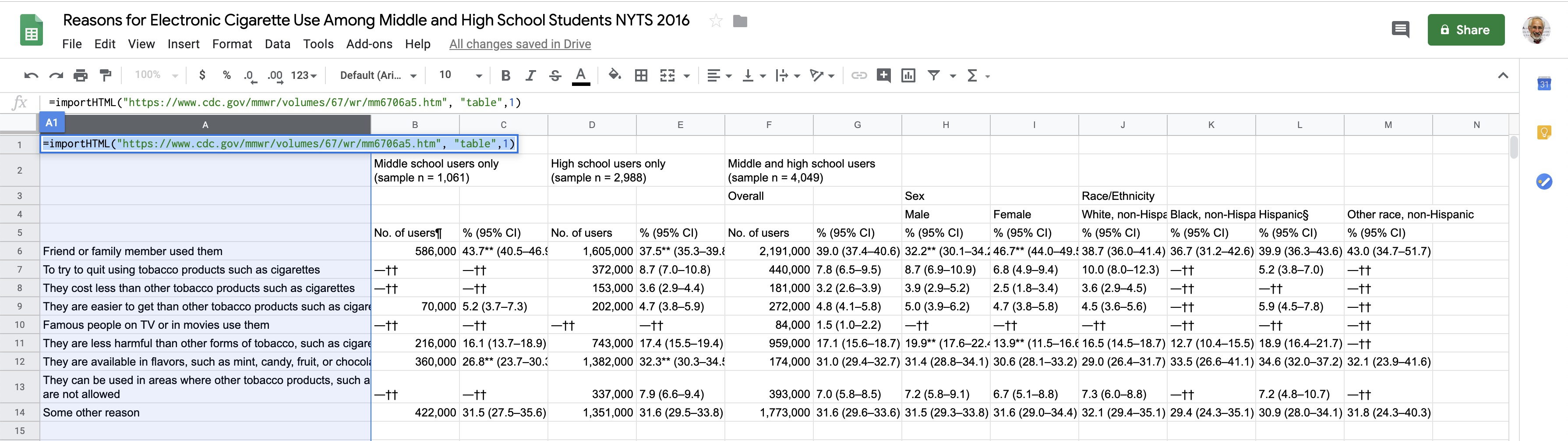 Reasons for electronic cigarette use among middle and high school students NYTS 2016 (Excel table)