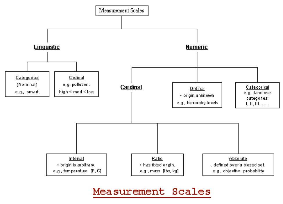 Measurement scales diagram