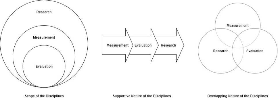 diagrams of research, evaluation and measurement interconnections