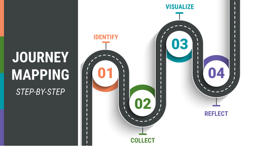 Journey Mapping steps diagram
