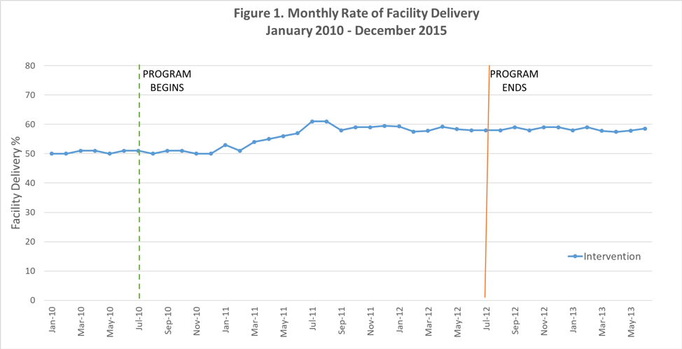 Line graph showing monthly rate of facility delivery January 2010 - December 2015 for intervention only