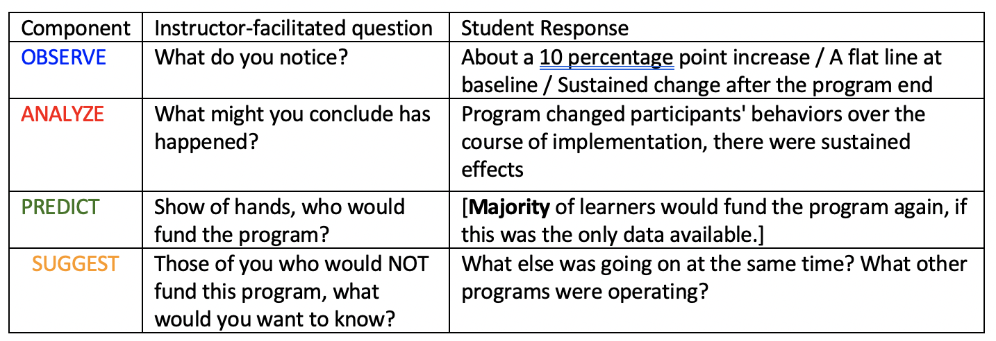 Tables describing components, instructor-facilitated questions, and student responses to each